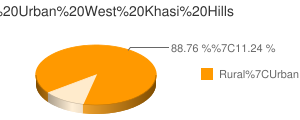 West Khasi Hills census population